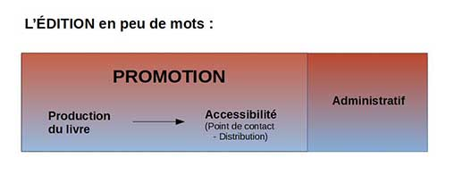 L'édtion en peu de mots: Promotion, Production du livre, Accessibilité (Points de contact - Distribution), Adminisratio